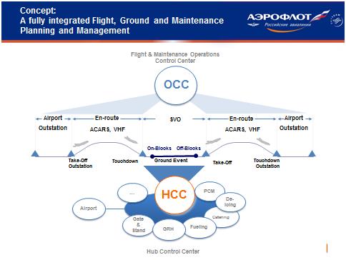 Aeroflot S Next Generation Flight Planning Solution